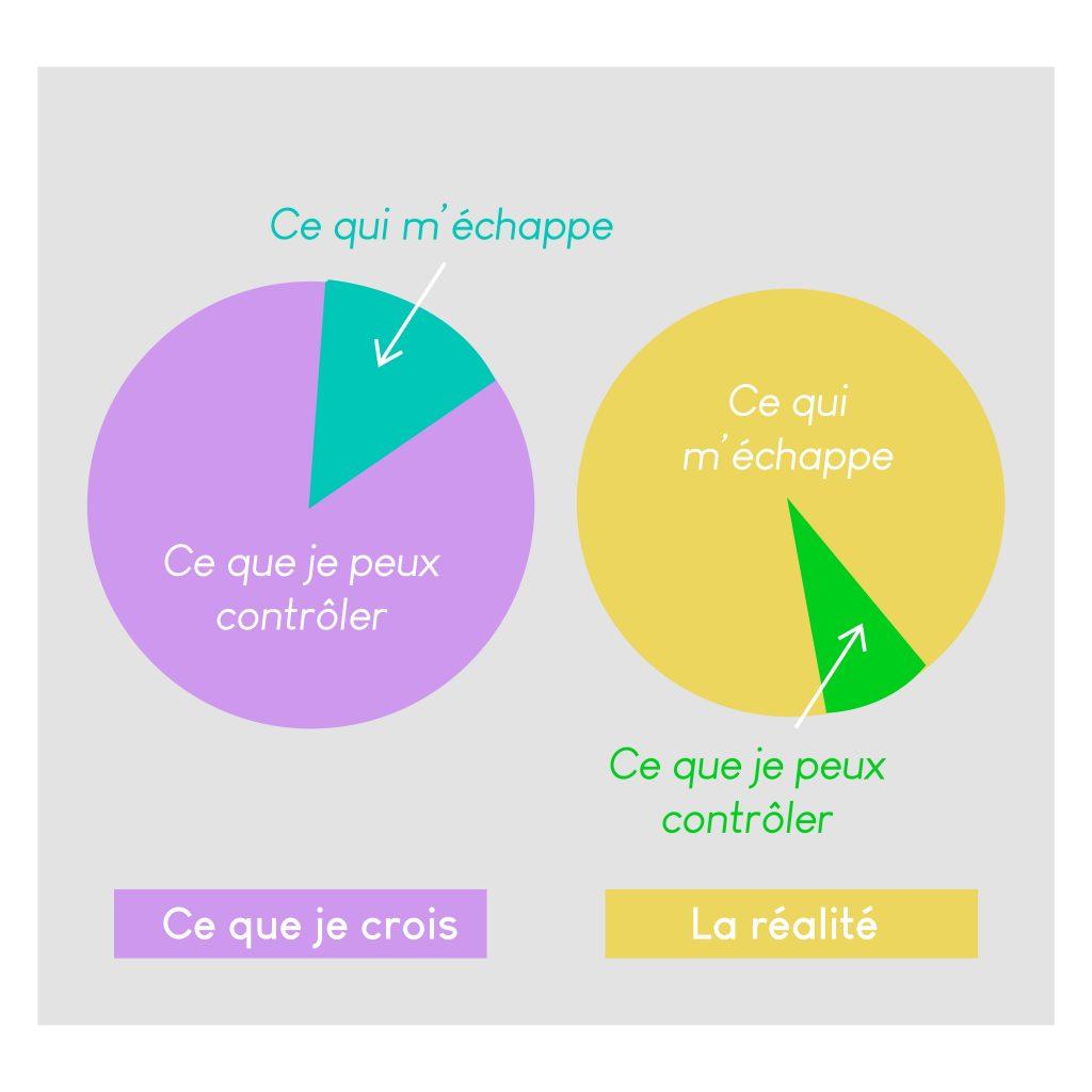Infographie illustrant l'article d'Anne Pioz, psychothérapeute et coach spécialisée dans l'accompagnement des parents et de leurs enfants, sur le thème du lâcher-prise.